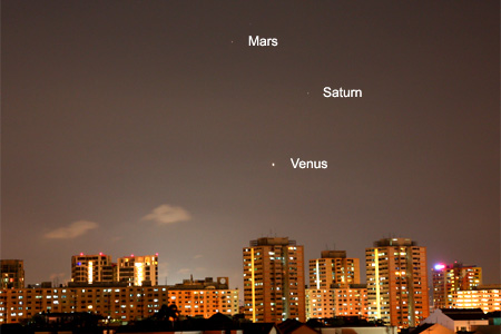 Planet alignment as of 6th August 2010